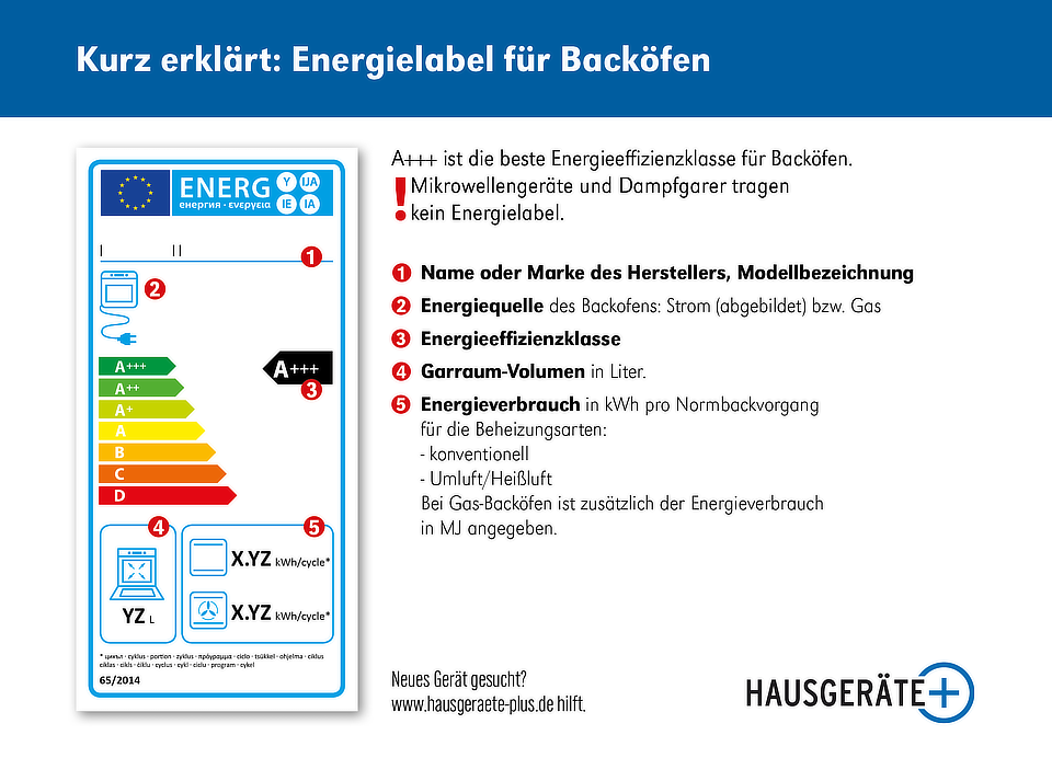 Energielabel Backöfen