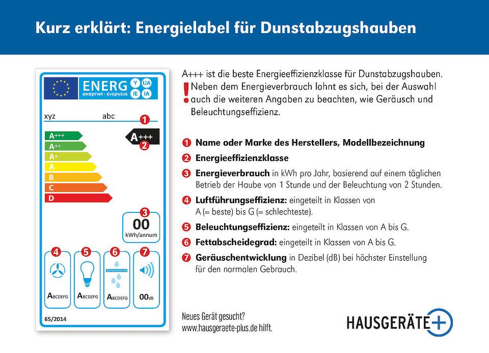 Energielabel Dunstabzugshauben