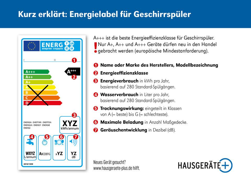 Energielabel Geschirrspüler