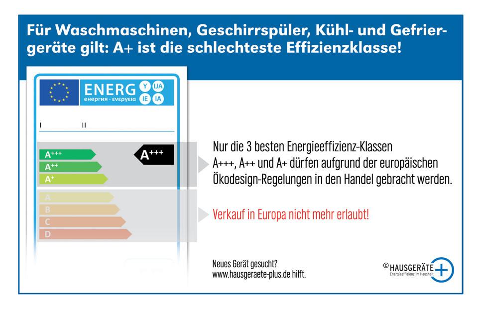 Energielabel schlechteste Klassen
