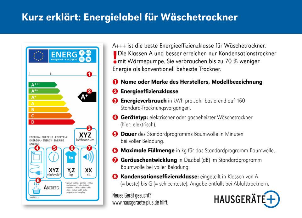 Energielabel Wäschetrockner