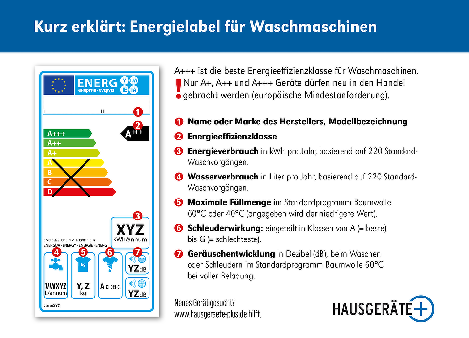 Energielabel Waschmaschinen