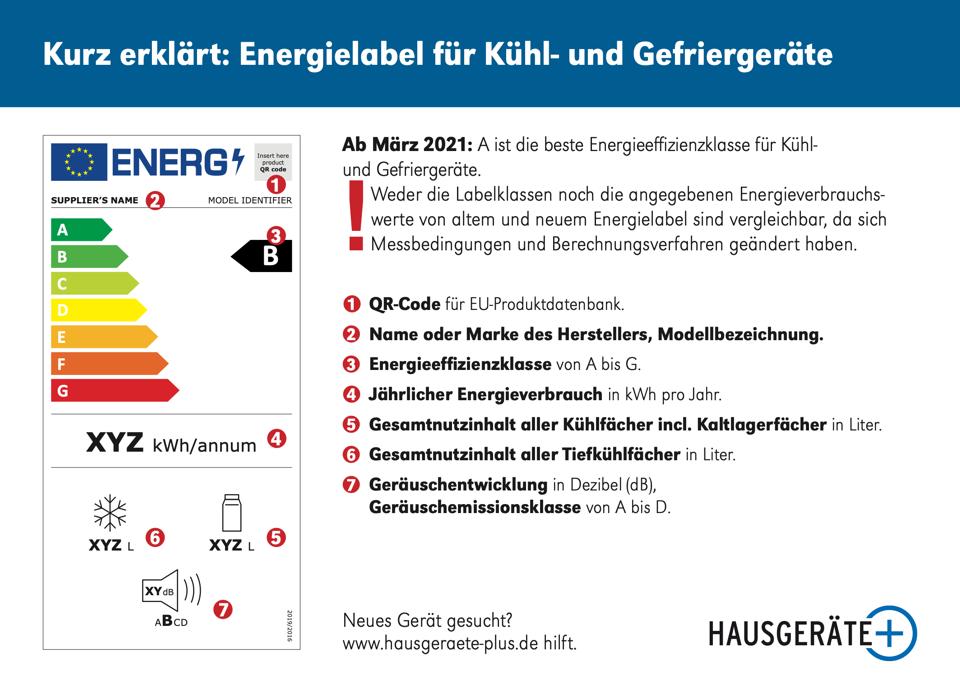 Energielabel Kühl- und Gefriergeräte ab März 2021