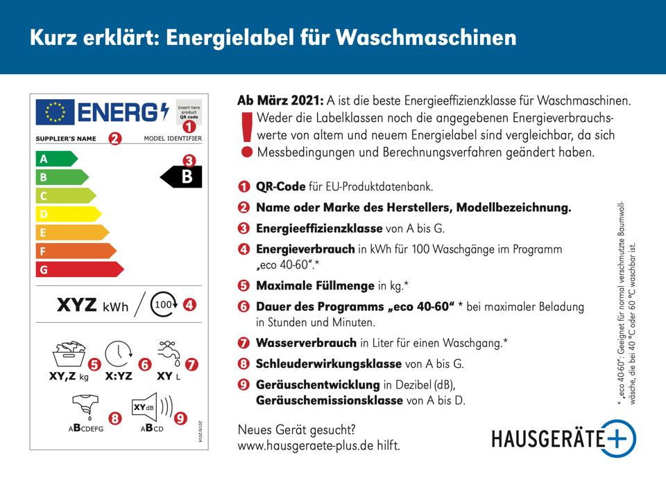 Energielabel Waschmaschinen ab 2021