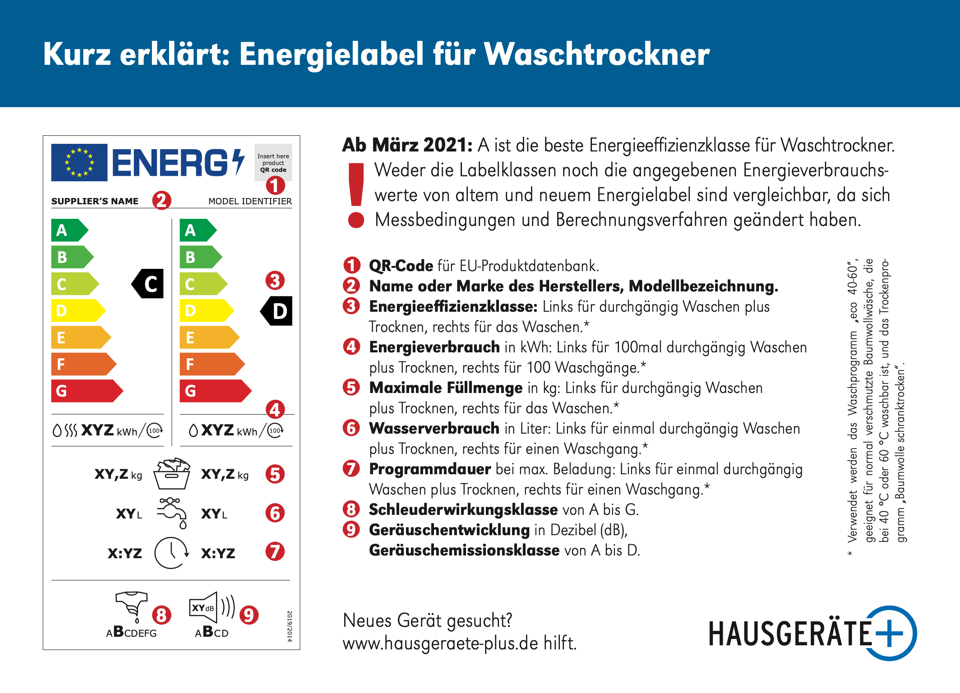 Energielabel Waschtrockner ab 2021