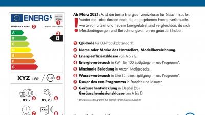Neues Energielabel: Aus A+++ wird B, C, D oder E ?!